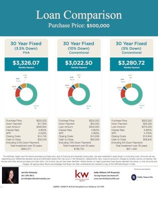 Loan comparison- 500k